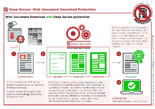 Document Download Protection