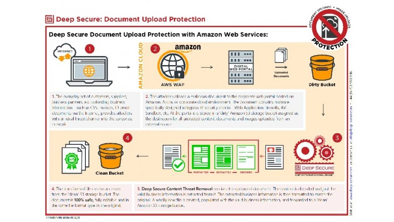 Document Upload Protection (Cloud)
