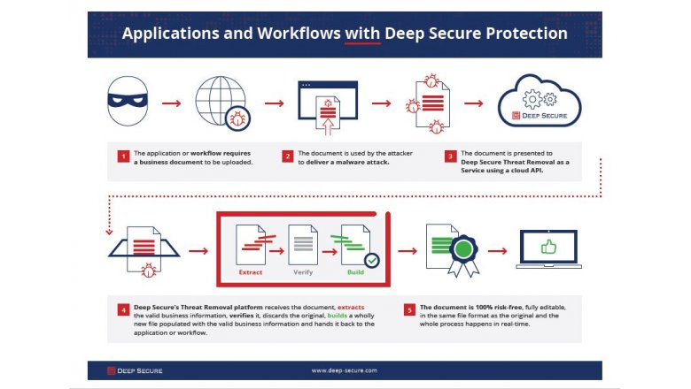 Applications and Workflows with Deep Secure Protection