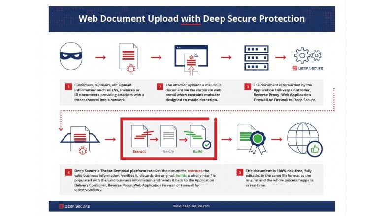 Web Document Upload with Deep Secure Protection