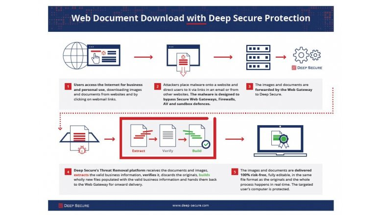Web Document Download with Deep Secure Protection